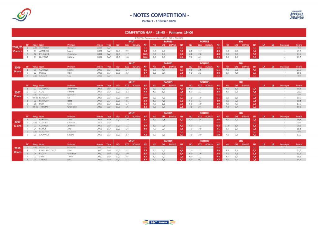 Résultats Compétition GAF