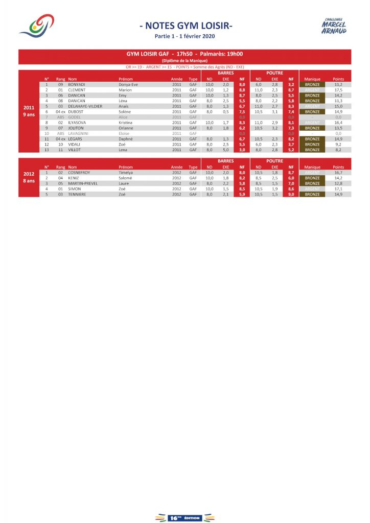Résultats Gym Loisir GAF 2/2